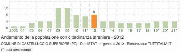 Grafico andamento popolazione stranieri Comune di Castelluccio Superiore (PZ)