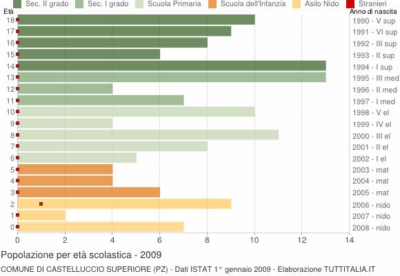 Grafico Popolazione in età scolastica - Castelluccio Superiore 2009
