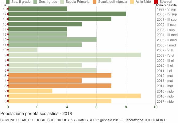 Grafico Popolazione in età scolastica - Castelluccio Superiore 2018