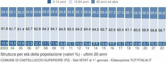 Grafico struttura della popolazione Comune di Castelluccio Superiore (PZ)
