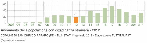 Grafico andamento popolazione stranieri Comune di San Chirico Raparo (PZ)