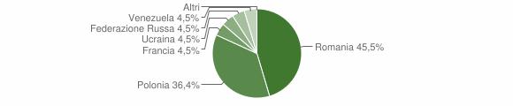 Grafico cittadinanza stranieri - San Chirico Raparo 2011