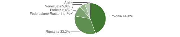 Grafico cittadinanza stranieri - San Chirico Raparo 2012