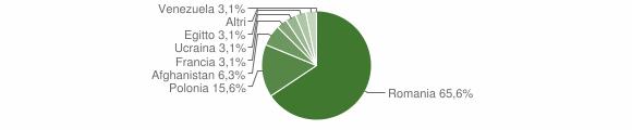 Grafico cittadinanza stranieri - San Chirico Raparo 2015