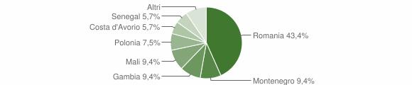 Grafico cittadinanza stranieri - San Chirico Raparo 2017