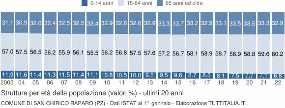 Grafico struttura della popolazione Comune di San Chirico Raparo (PZ)