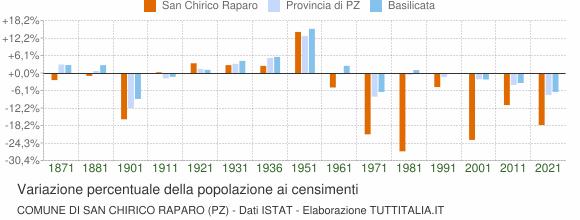 Grafico variazione percentuale della popolazione Comune di San Chirico Raparo (PZ)