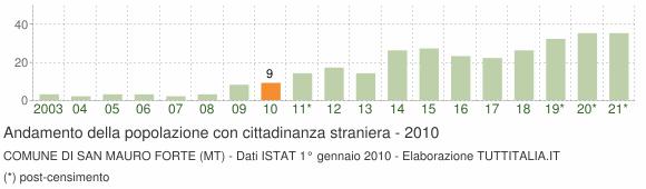 Grafico andamento popolazione stranieri Comune di San Mauro Forte (MT)