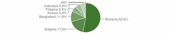 Grafico cittadinanza stranieri - San Mauro Forte 2012