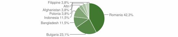 Grafico cittadinanza stranieri - San Mauro Forte 2014