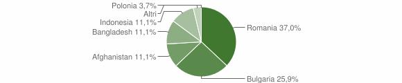 Grafico cittadinanza stranieri - San Mauro Forte 2015