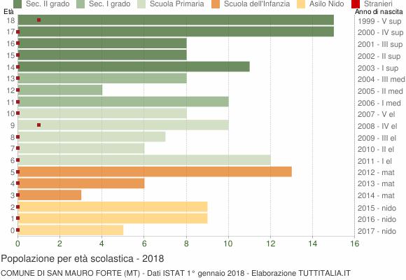 Grafico Popolazione in età scolastica - San Mauro Forte 2018