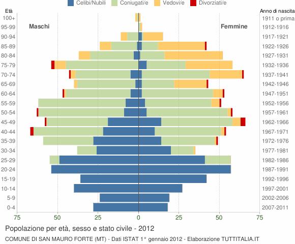 Grafico Popolazione per età, sesso e stato civile Comune di San Mauro Forte (MT)