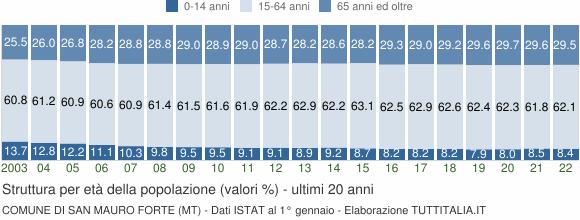Grafico struttura della popolazione Comune di San Mauro Forte (MT)