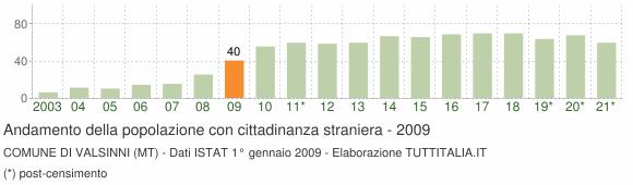 Grafico andamento popolazione stranieri Comune di Valsinni (MT)