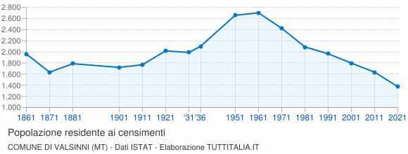 Grafico andamento storico popolazione Comune di Valsinni (MT)