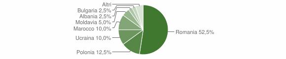 Grafico cittadinanza stranieri - Valsinni 2009
