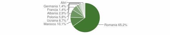 Grafico cittadinanza stranieri - Valsinni 2017