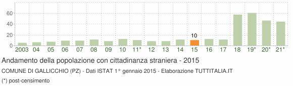 Grafico andamento popolazione stranieri Comune di Gallicchio (PZ)