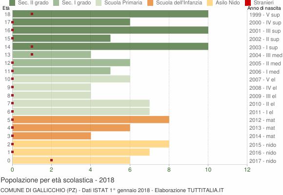 Grafico Popolazione in età scolastica - Gallicchio 2018