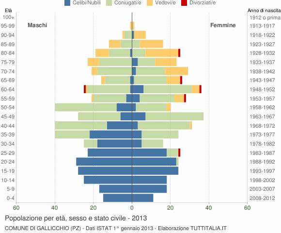 Grafico Popolazione per età, sesso e stato civile Comune di Gallicchio (PZ)