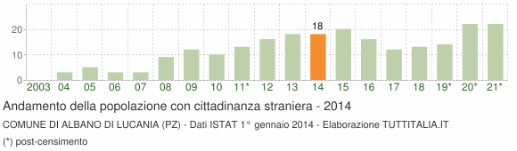 Grafico andamento popolazione stranieri Comune di Albano di Lucania (PZ)