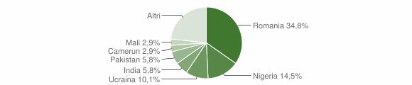 Grafico cittadinanza stranieri - Ripacandida 2019