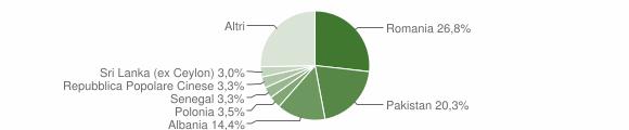 Grafico cittadinanza stranieri - Nova Siri 2019