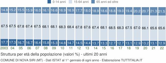 Grafico struttura della popolazione Comune di Nova Siri (MT)