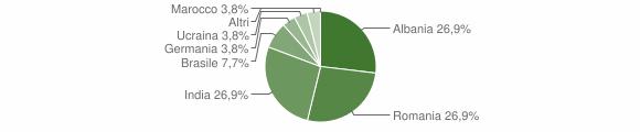 Grafico cittadinanza stranieri - Craco 2014