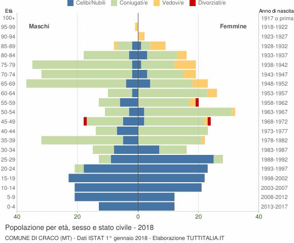 Grafico Popolazione per età, sesso e stato civile Comune di Craco (MT)