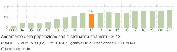 Grafico andamento popolazione stranieri Comune di Armento (PZ)