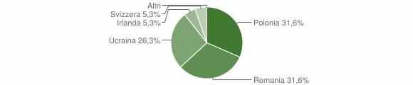 Grafico cittadinanza stranieri - Armento 2009