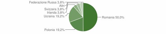 Grafico cittadinanza stranieri - Armento 2012