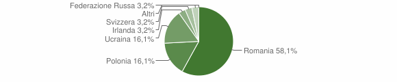 Grafico cittadinanza stranieri - Armento 2017