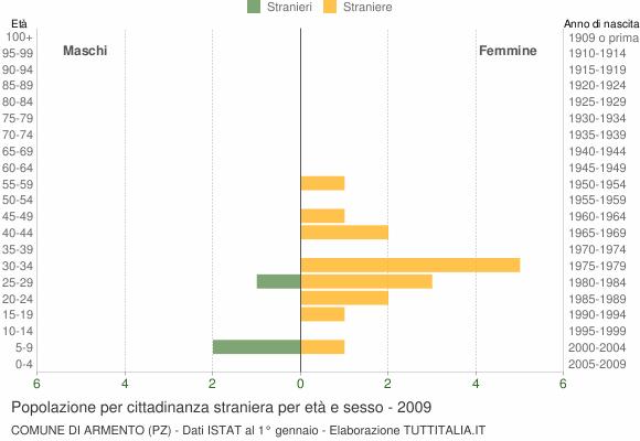 Grafico cittadini stranieri - Armento 2009