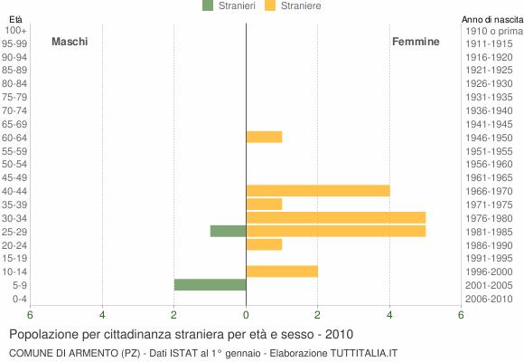 Grafico cittadini stranieri - Armento 2010