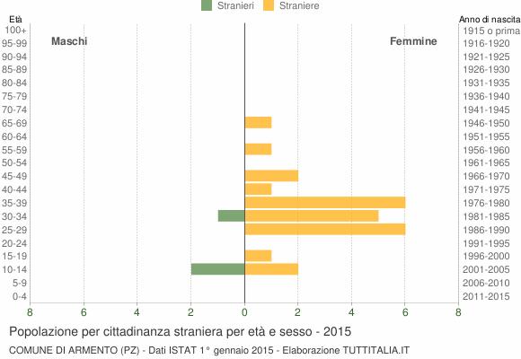 Grafico cittadini stranieri - Armento 2015
