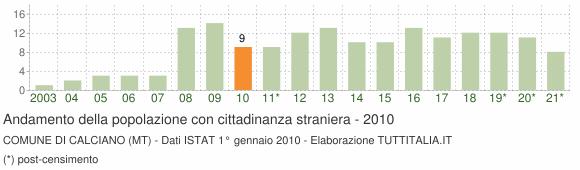 Grafico andamento popolazione stranieri Comune di Calciano (MT)