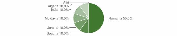 Grafico cittadinanza stranieri - Calciano 2014