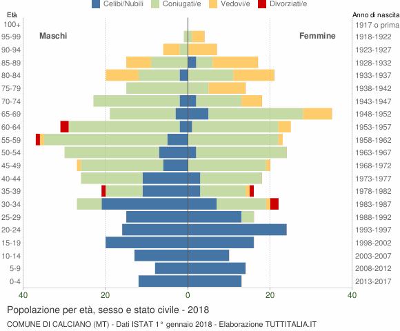 Grafico Popolazione per età, sesso e stato civile Comune di Calciano (MT)