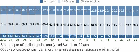 Grafico struttura della popolazione Comune di Calciano (MT)