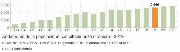 Grafico andamento popolazione stranieri Comune di Matera