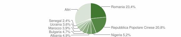 Grafico cittadinanza stranieri - Matera 2018