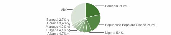 Grafico cittadinanza stranieri - Matera 2019
