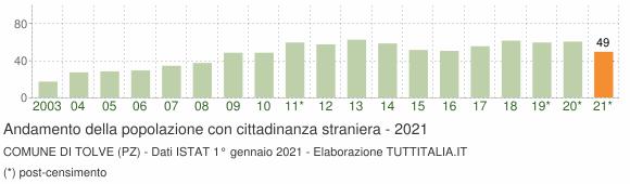 Grafico andamento popolazione stranieri Comune di Tolve (PZ)