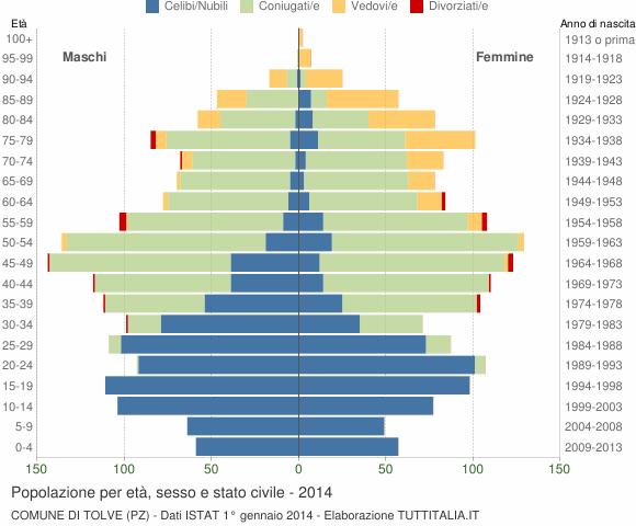 Grafico Popolazione per età, sesso e stato civile Comune di Tolve (PZ)