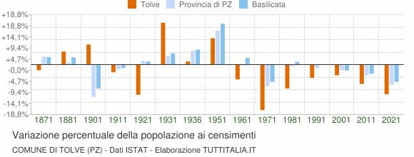 Grafico variazione percentuale della popolazione Comune di Tolve (PZ)