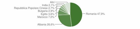 Grafico cittadinanza stranieri - Montescaglioso 2017