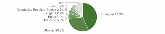 Grafico cittadinanza stranieri - Montescaglioso 2019